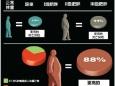 体重指数与死亡风险