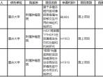 重慶大學附屬腫瘤醫院獲得三項國家自然科學基金面上項目