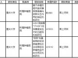 重庆大学附属肿瘤医院获得三项国家自然科学基金面上项目