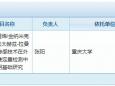 喜讯!重庆大学附属肿瘤医院医学检验科张阳博士团队获国家自然科学基金面上项目资助